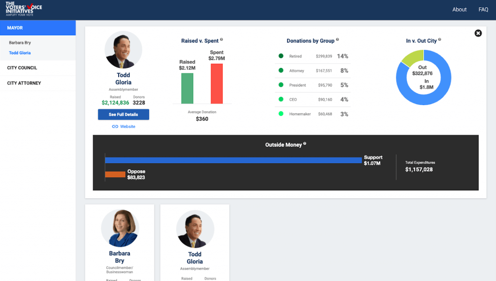 San Diego Voters' Voice Initiative Dashboard is a campaign finance  transparency tool for mayor, city council, and city attorney races in San Diego.